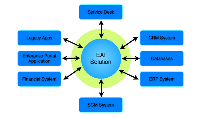 E-BUSINESS INFORMATION SYSTEM SHARE KNOWLEDGE: Enterprise ...