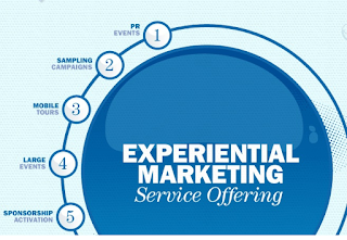 Experiential Marketing