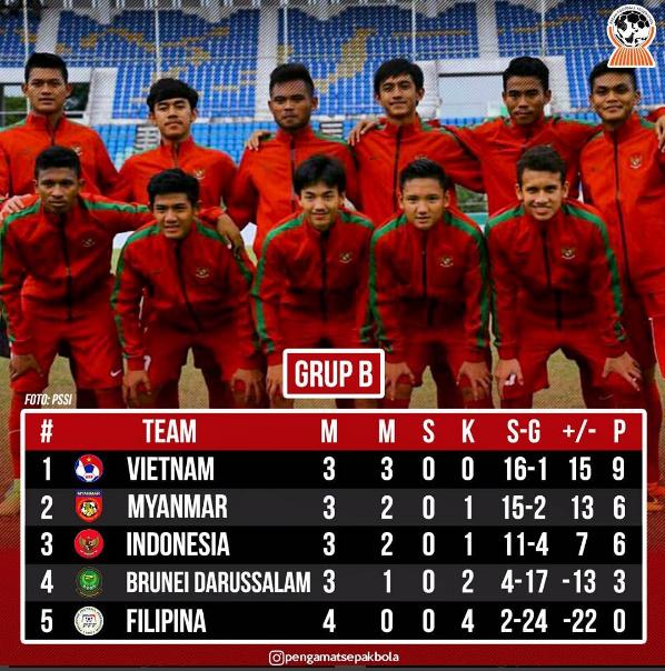 Inilah Syarat Timnas Indonesia u-19 Jika INGIN LOLOS FASE GRUP Piala Aff u18
