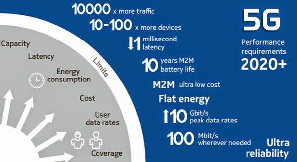 Hasil gambar untuk Teknologi 5G