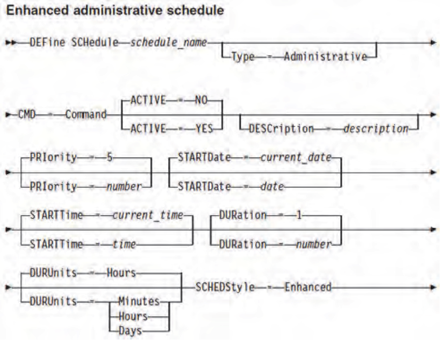TSM Admin Schedule Syntax