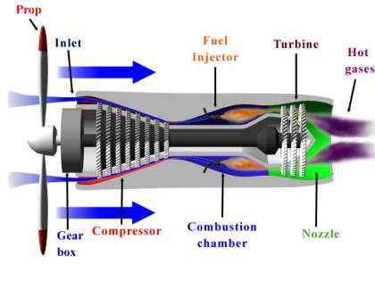 ce înseamnă opțiunile turbo)