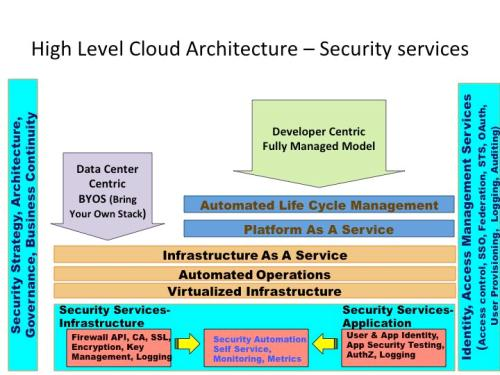 cloud security architecture Professor Jayesh: Cloud Security Architecture