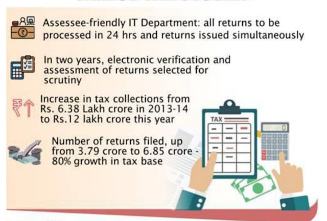 SIMPLIFICATION OF DIRECT TAX  SYSTEM,
