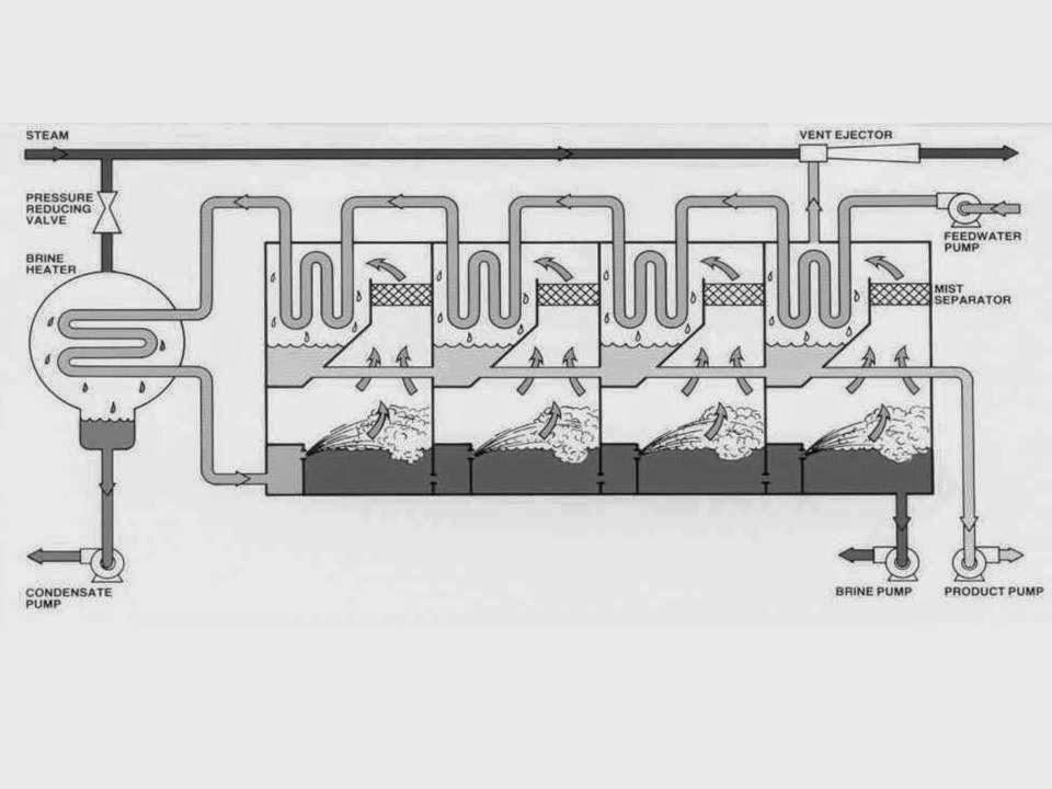 SESUATU: Sea Water Thermal Desalination