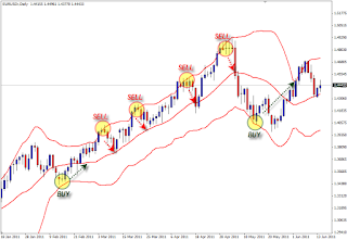 Bollinger Bands Bounce