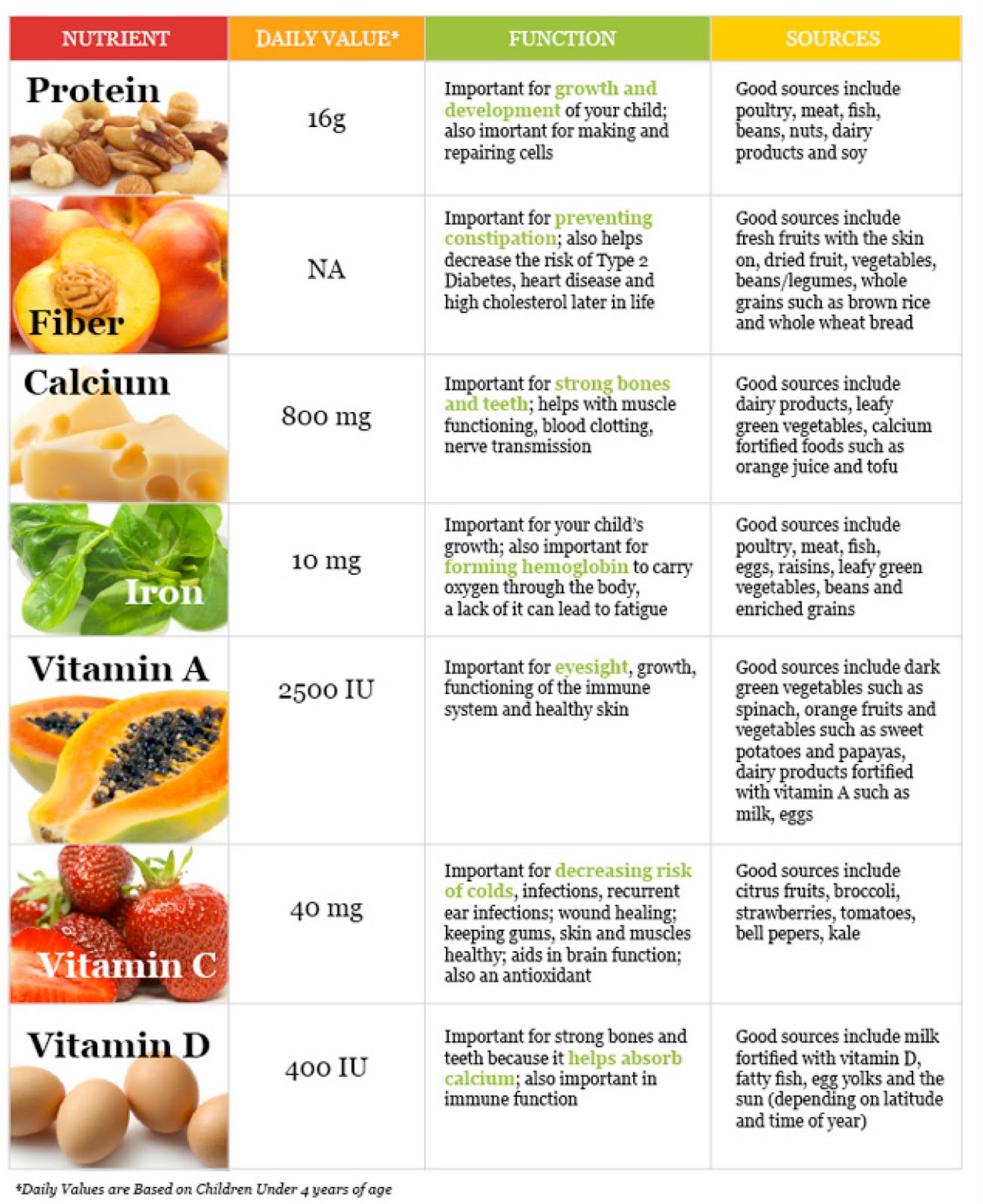 Vitamin B Foods List In Malayalam