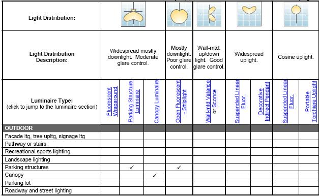 Classification Of Light Fittings