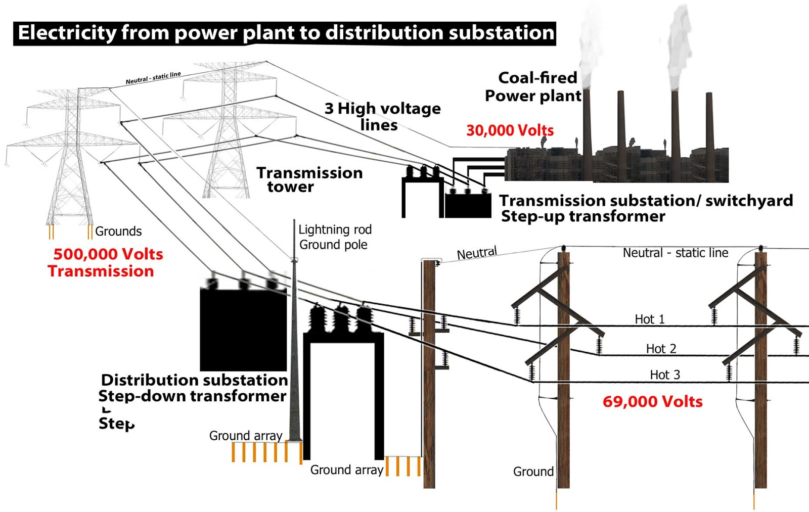 Hyderabad Institute Of Electrical Engineers Electricity From Plant Engineering Diagram Create An To Distribution Substation