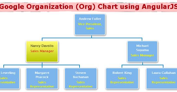 Google organization org chart using angularjs dotnet awesome