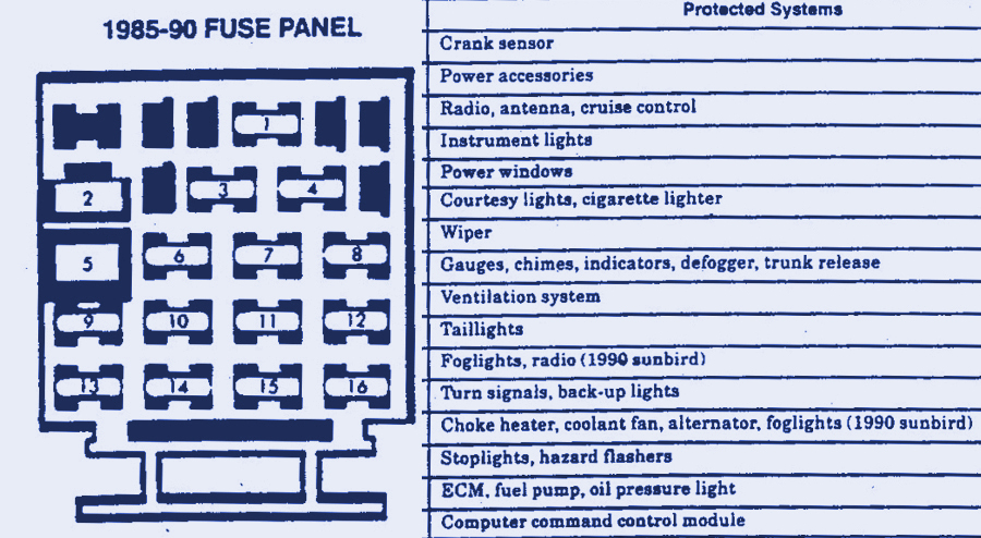 fuse panel diagram for 1994 chevrolet cavalier