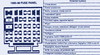 Fuse Box Diagram Of 1990 Chevrolet Cavalier Z24 | Fuse Box