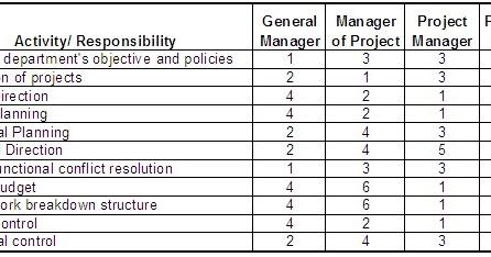 Rim Repair Cost >> Project Management: Matrix Responsibility Chart/Linear Responsibility Chart