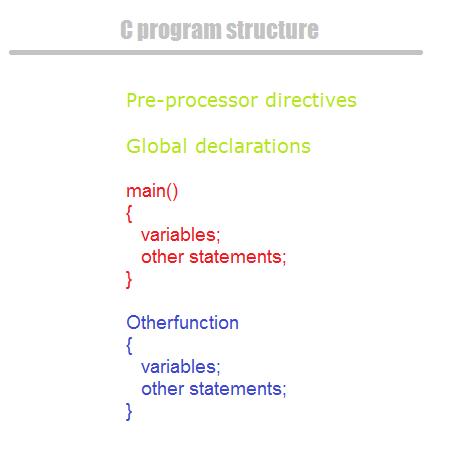 C-program-structure