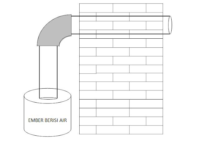 Tips Membangun Gedung Walet Sederhana Hemat Biaya Rumah Walet Kecil Anakdagang