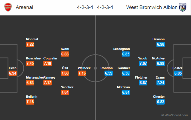 Possible Lineups, Team News, Stats – Arsenal vs West Brom