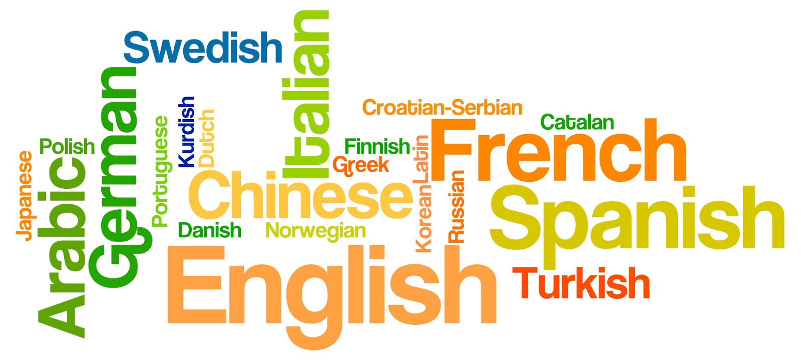 Learn forex language