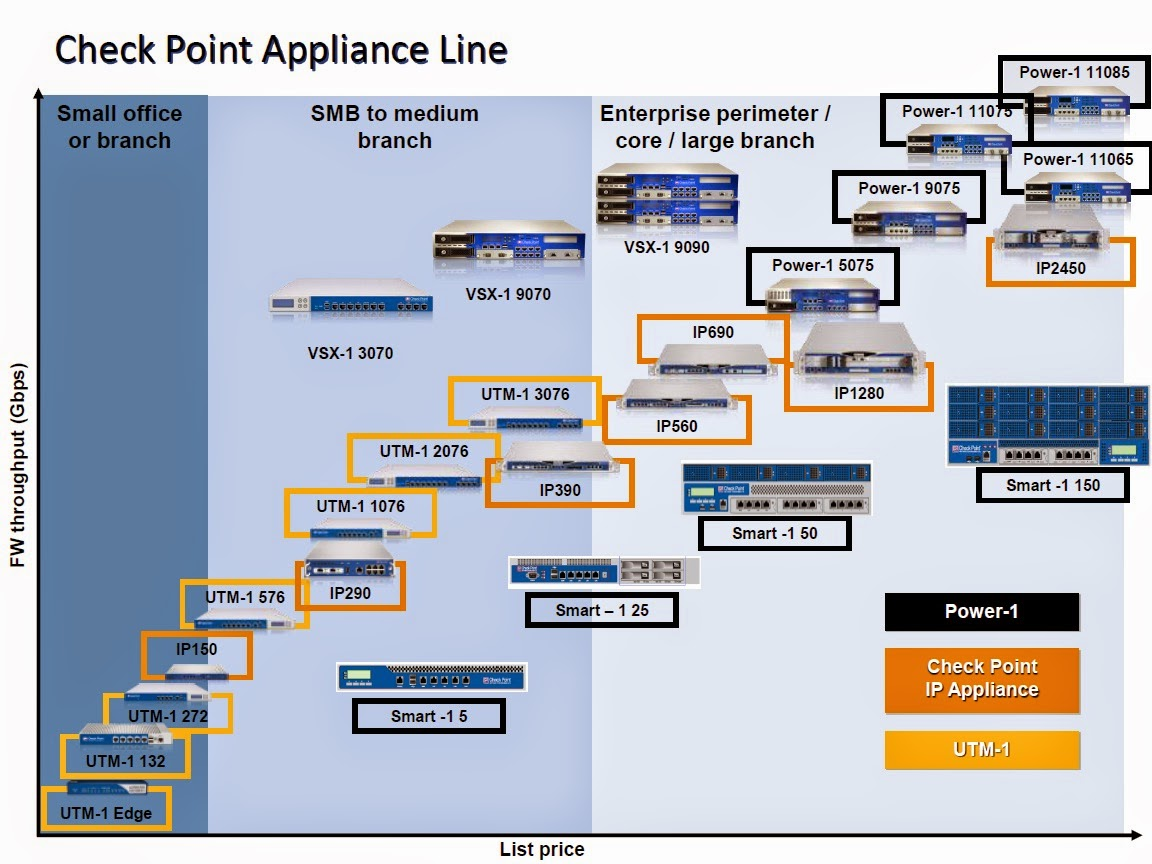 Checkpoint Firewall Basic Concepts | Cyber Security Service