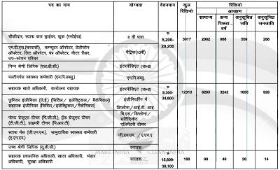 Bharat Manav Kaushal Vikas Yojana Recruitment Dates