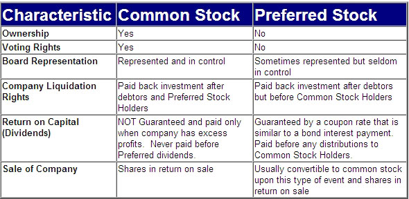 Gambar Karakteristik Perbedaan Saham Biasa dan Saham Preferen