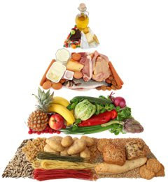 piramide alimentare maninstream