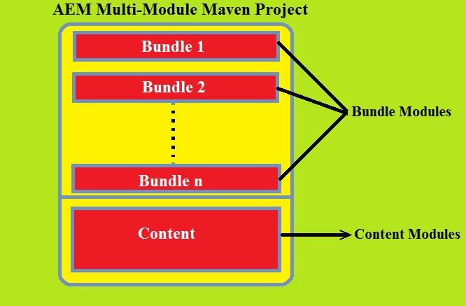 AEM Developer Learning : March 2017
