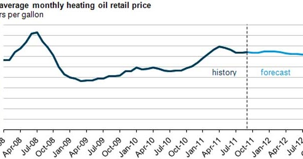 Heating Oil Prices >> Heating Oil Prices Will The Stuff Ever Get Cheaper