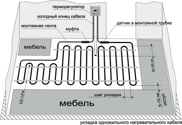 схема монтажа одножильного теплого пола Ratey