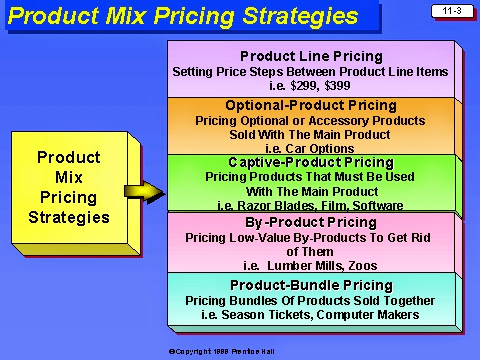 the five product mix pricing decisions Decision making choice of product (product mix) decisions cost and management accounting business costing business management commerce accounting.