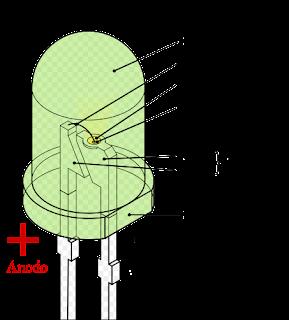 Partes y componentes de los LED
