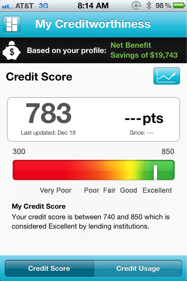550 Credit Score Home Loan >> Relentless Financial Improvement: Improving Your Credit Score