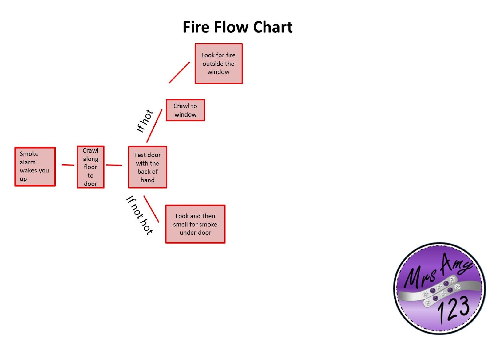 Mrsamy123 teaching fire safety to prepare for the fire flow chart activity students each get a turn to roll play waking up to a fire alarm they must choose the actions they would take nvjuhfo Gallery