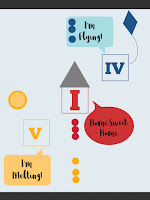 Piano Teaching Theory Poster for teaching Primary Chord Inversions I (Home) IV (Flying) V Melting