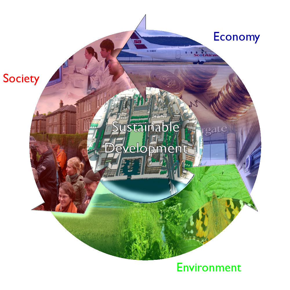 From Economic Growth To Sustainable Development