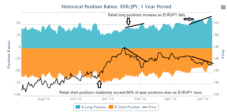 I Found This Interesting Tool At Oanda Forex Historical Position Ratios If You Want To See Evidence Of Retail Traders Mostly Losing Money Can It