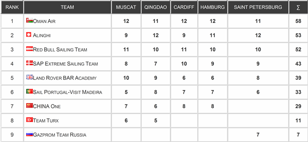 Extreme Sailing Series overall standings after Act 5 (graphic)