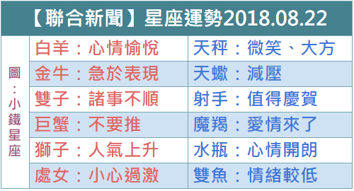 【聯合新聞網】每日星座運勢2018.08.22