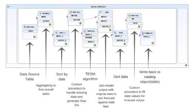 Predictive analytics using SAP Design Studio and SAP HANA – Part 1