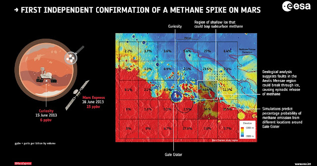 Mars Express matches methane spike measured by Curiosity. Credit: ESA/Giuranna et al (2019)