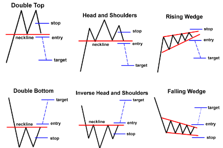 Continuous pattern forex