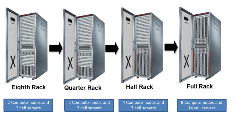 Vishwanath Nayak (OCM,OCE) : EXADATA Overview, Configuration and