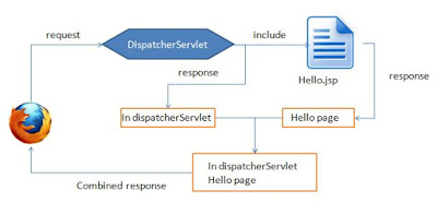 Difference between include() and forward() methods of RequestDispatcher in Servlert