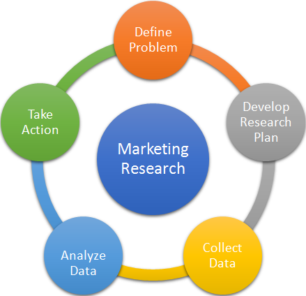 5 step marketing research approach