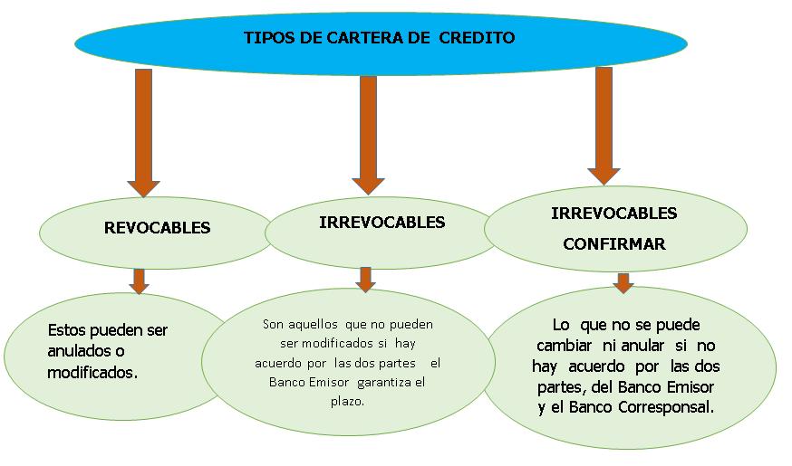 Contabilidad Bancaria y Seguros: 3.5. DEUDORES POR ACEPTACIONES.