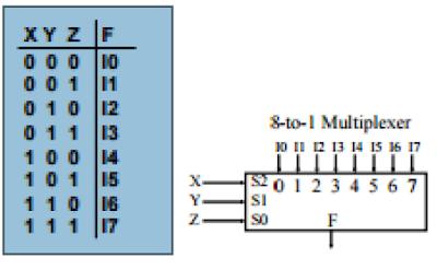 8x1 Mux Using Two 4x1 Mux