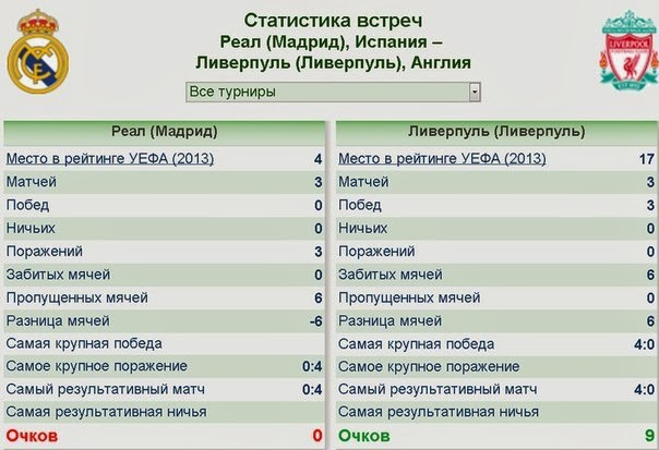 Статистика матчей реал мадрида