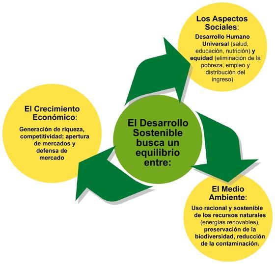 que es el desarrollo sostenible o sustentable