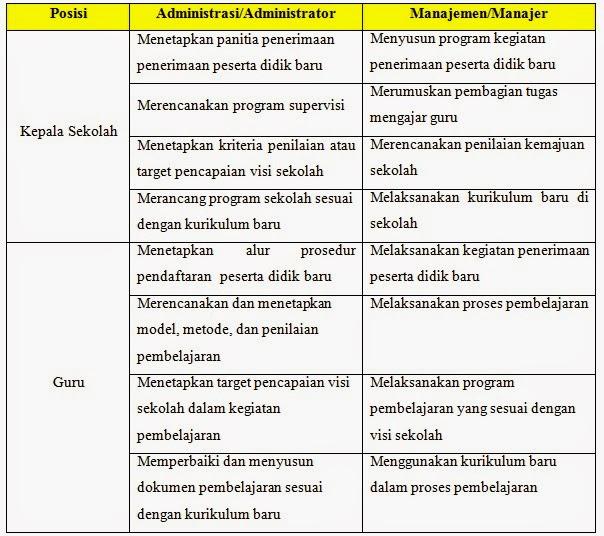 Falkhi Posisi Kepala Sekolah Dan Guru Dalam Tata