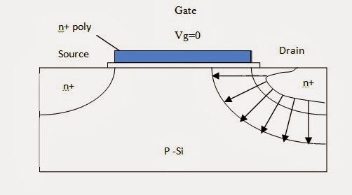 Electrical & Electronic Engineering: MOSFET, MOS structure