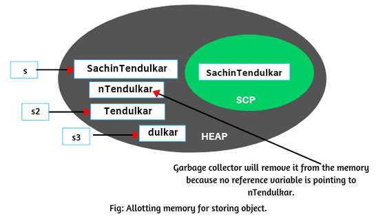 Java Substring